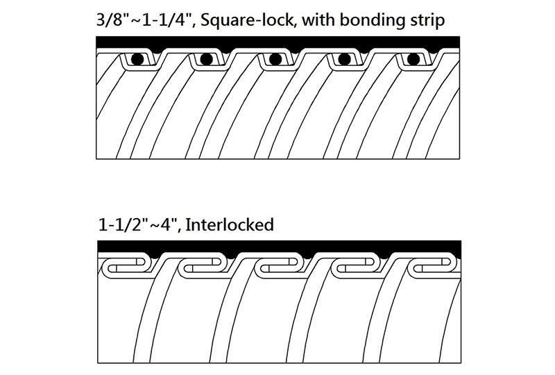 Manguera Flexible Metálica Impermeable Hermética a los Líquidos -PNKLTG Series(UL 360)